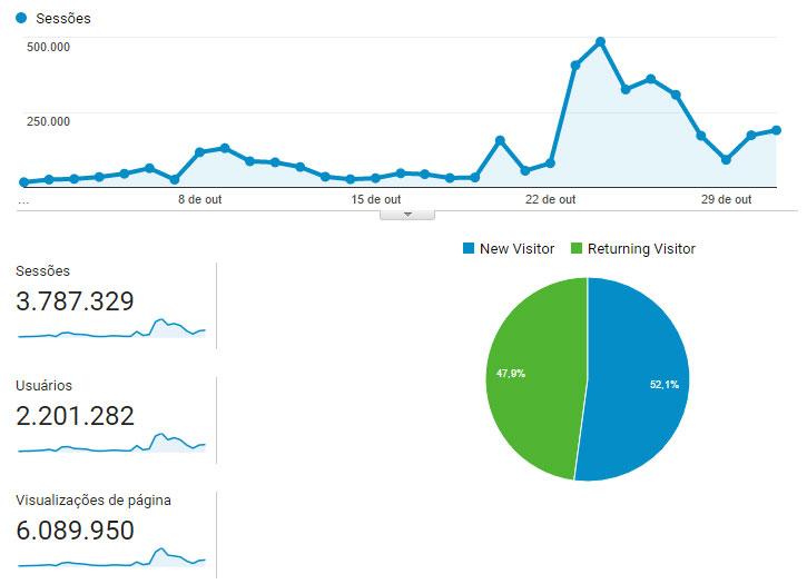 The Walking Dead Brasil: Statistics for March/2015. Source: Google Analytics.