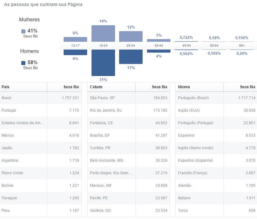 twdbr-estatisticas-outubro-2016-facebook