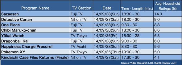 One-Piece-Episódio-663-Audiência-Japão